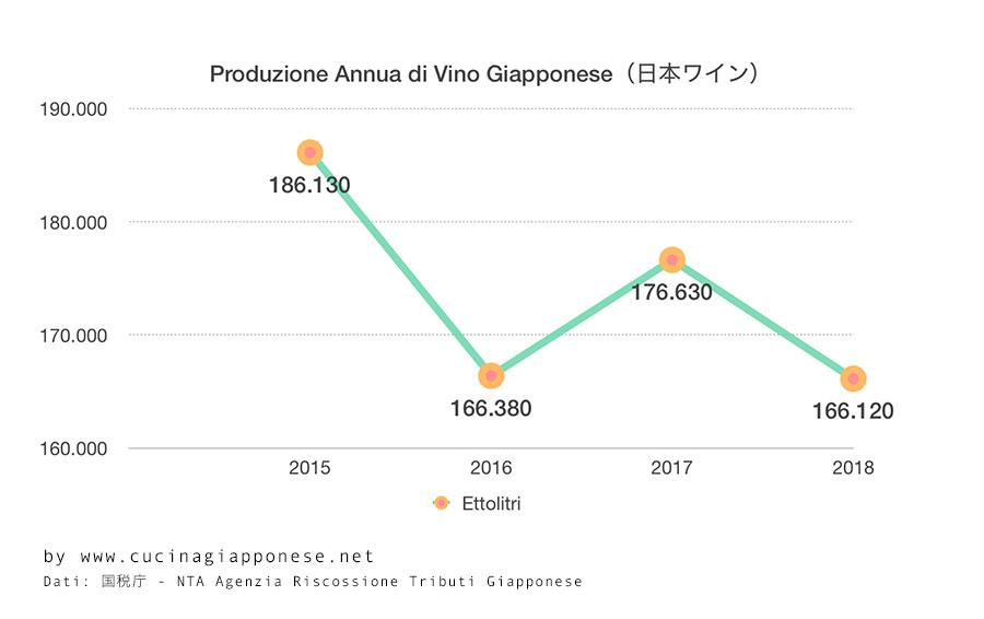 Grafico della produzione annua di vino giapponese (2015-1018)