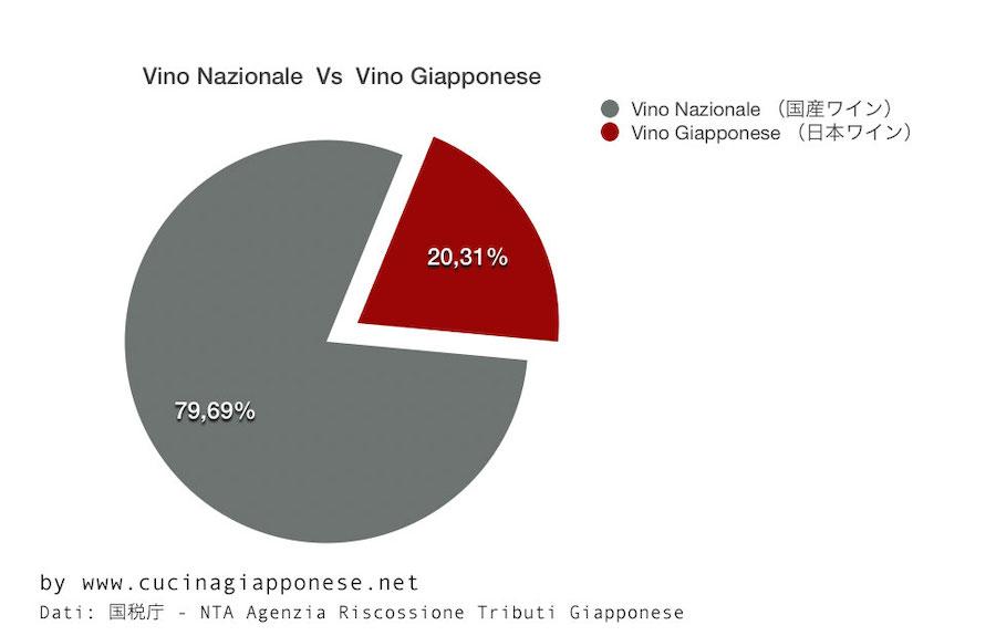 Vino nazionale VS vino giapponese